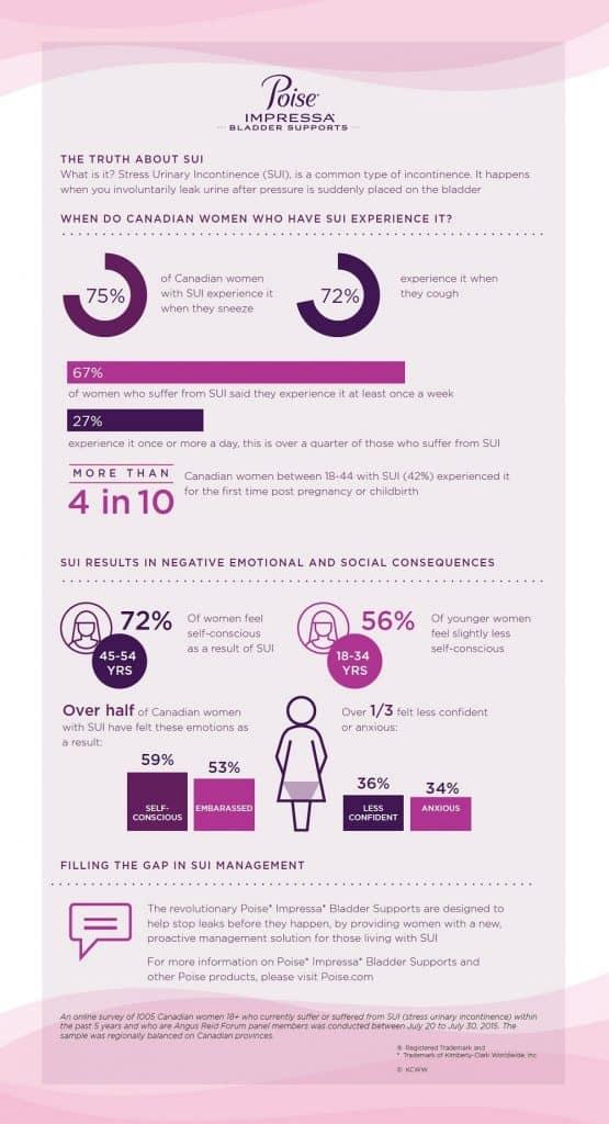 poise-impressa-infographic
