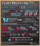 Lost Education