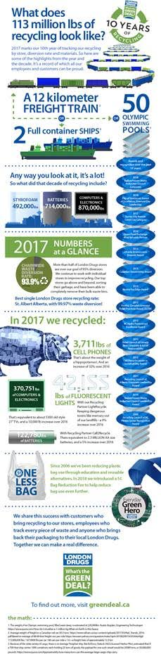 Western Canadian Retailer London Drugs Celebrates 10 Years as an Eco-leader with  113,232,830 pounds of total waste Diverted from Canadian Landfills